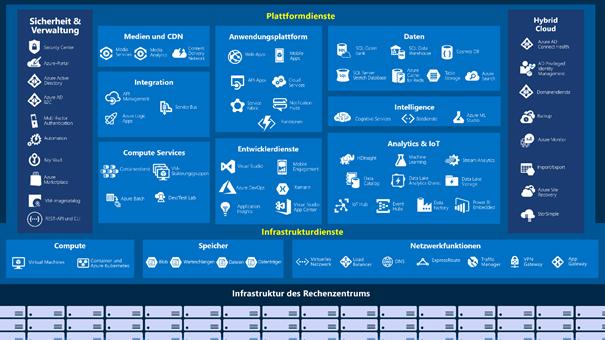 Azure - Plattformdienste